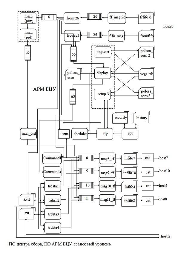 Создание программного обеспечения систем «Сбор-В» и ЕЦУ оружие