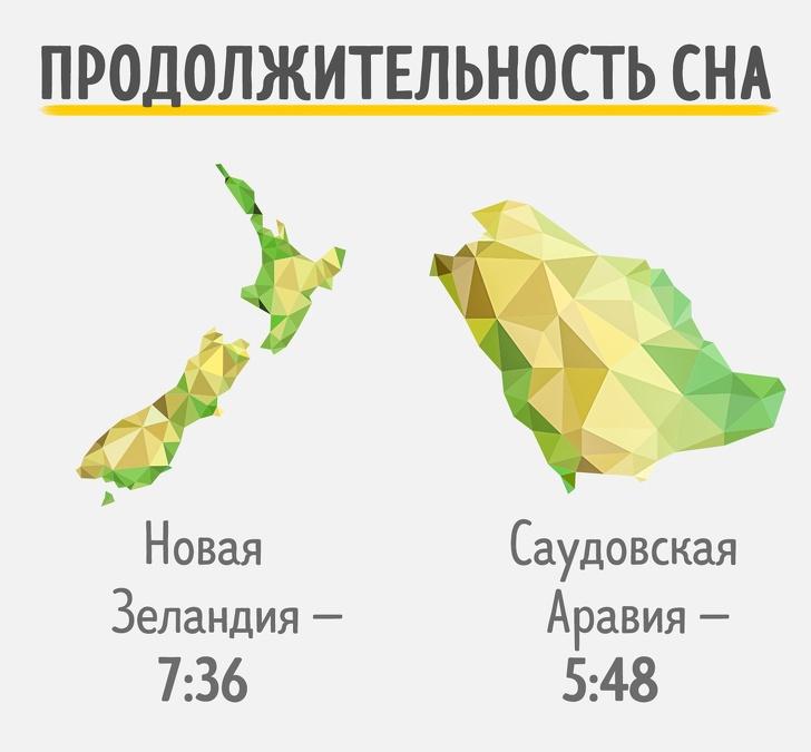 Сколько времени спят жители разных стран