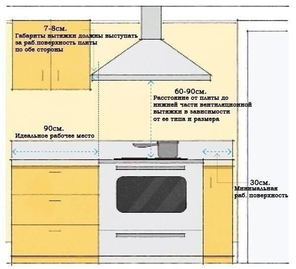 Как выполняется установка кухонной вытяжки очень умелые ручки