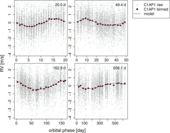 Рис 1. Лучевые скорости звезды, приведенные к фазам каждого периода. Данные показаны маленькими серыми точками, усредненные значения — жирными