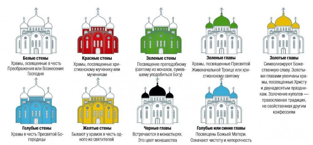 Что означают цвета храмов?
