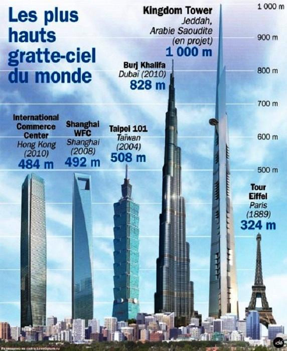 Самые высокие постройки мира на данный момент. | Фото: wsjournal.ru.