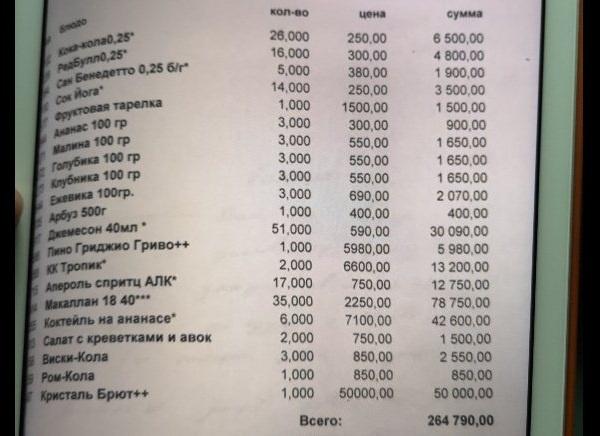 Кокорин и Мамаев в день драки потратили в стриптиз-клубе и кафе 387 тысяч рублей