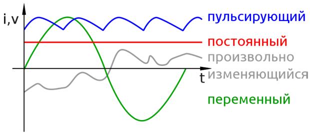 Виды электрического тока Zureks / Wikimedia Commons