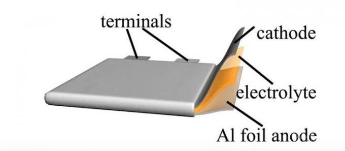 Аккумуляторы из алюминия и графена заряжаются в 60 раз быстрее, чем литиевые будущее,компьютеры,наука,планшеты,технологии,электроника