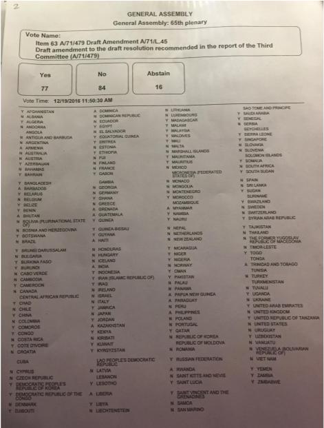 77 стран в ООН выступили про…