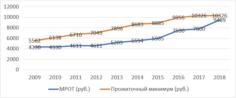 Число бедных в России сокращается! Жить стало лучше? Проверим!