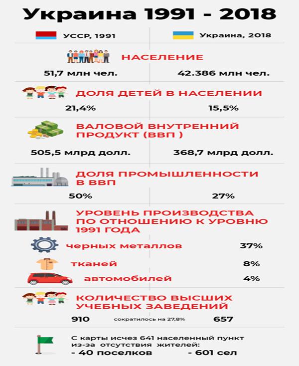 Инфограмма с сайта golos.ua