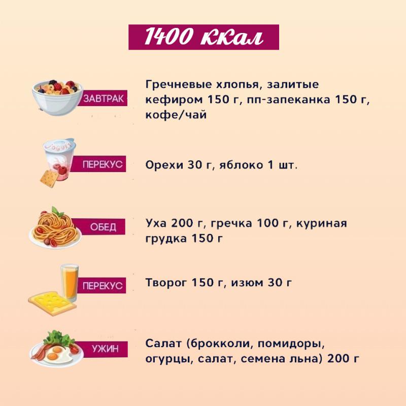 Варианты Рациона Питания Для Похудения.