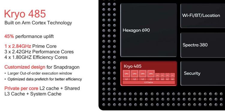 Анонсирован флагманский чипсет Qualcomm Snapdragon 855