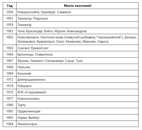 """""""Спокойно жили"""": В современных условиях советская власть и пары месяцев бы не протянула."""