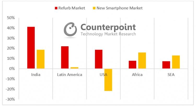Рынок восстановленных смартфонов растёт быстрее рынка новых новости