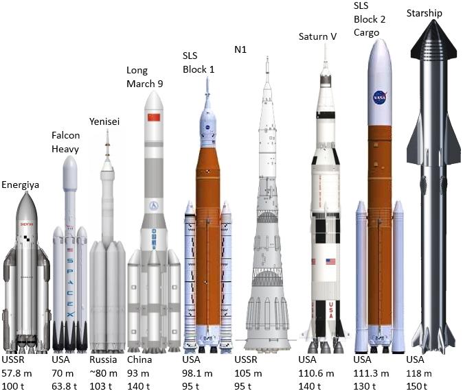 Сравнение тяжелых ракет разных эпох. Слева направо: «Энергия», Falcon Heavy (крупнейшая из существующих ракет), будущий российский «Енисей», SLS NASA, советский лунник Н-1, американский лунник «Сатурн-5», SLS в самой крупной модификации и Starship / © Wikimedia Commons