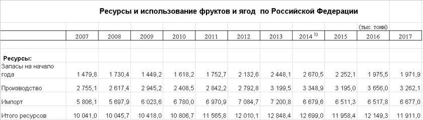 Провал импортозамещения: Медведев анонсировал снижение НДС для садоводов россия