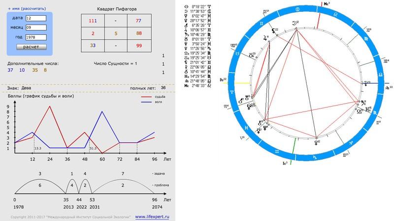 Как узнать нумерологическом гороскоп