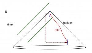 Пространственно-временная диаграмма вселенной, содержащей замкнутую времениподобную кривую