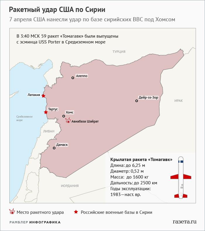 США наносят удар за ударом в Сирии: чем ответит Россия?