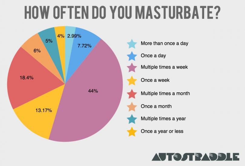 how-often-can-women-masturbate