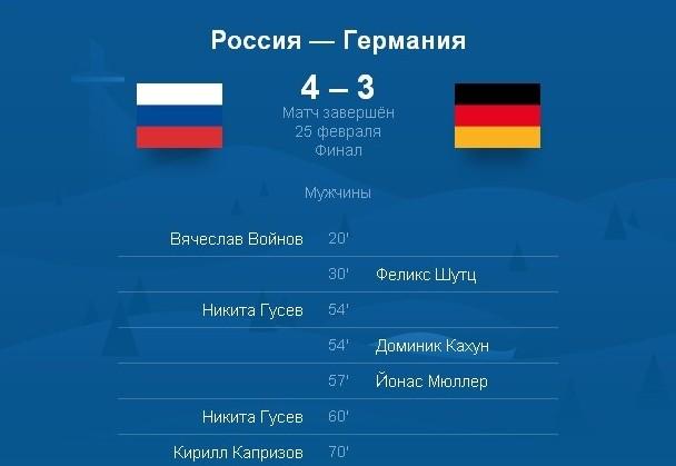 Сборная России по хоккею впервые за 26 лет выиграла Олимпиаду !