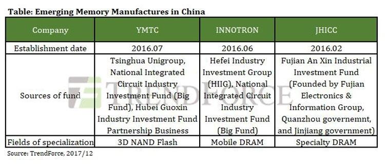 Три основные китайские компании, которые собираются выпускать память (TrendForce)
