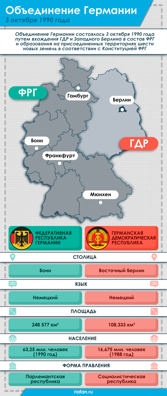 30-летие объединения Германии: Гаспарян назвал главных проигравших геополитика