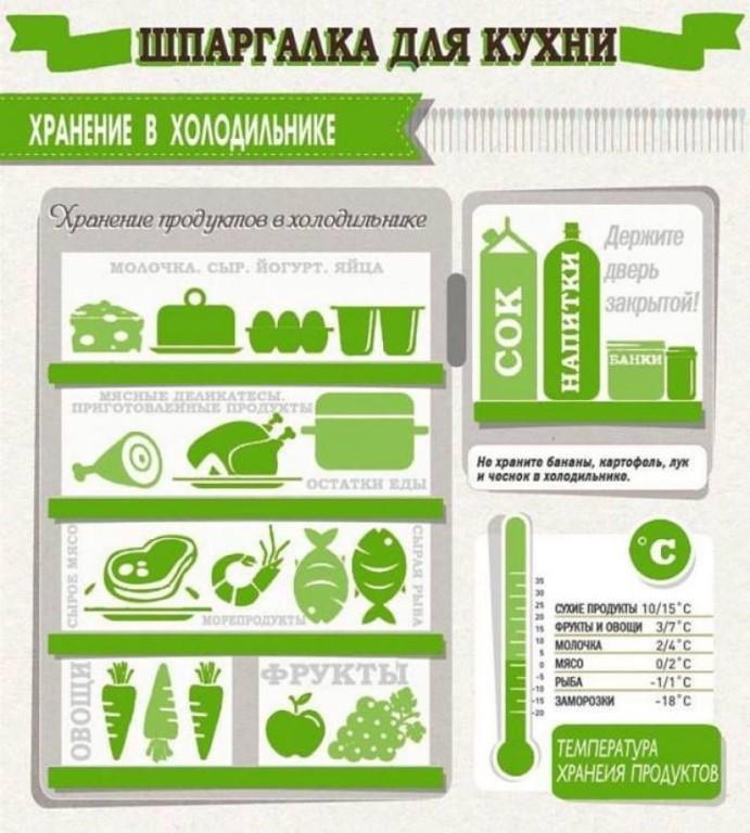 Правила и особенности хранения продуктов питания на кухне