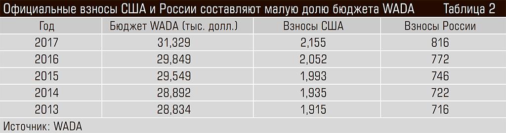 Официальные взносы США и России составляют малую долю бюджета WADA 46-06.jpg