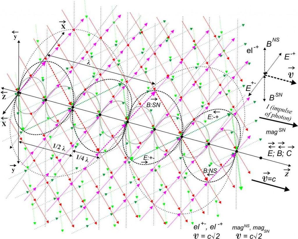 Упрощённая схема строения материи вакуума и фотона
