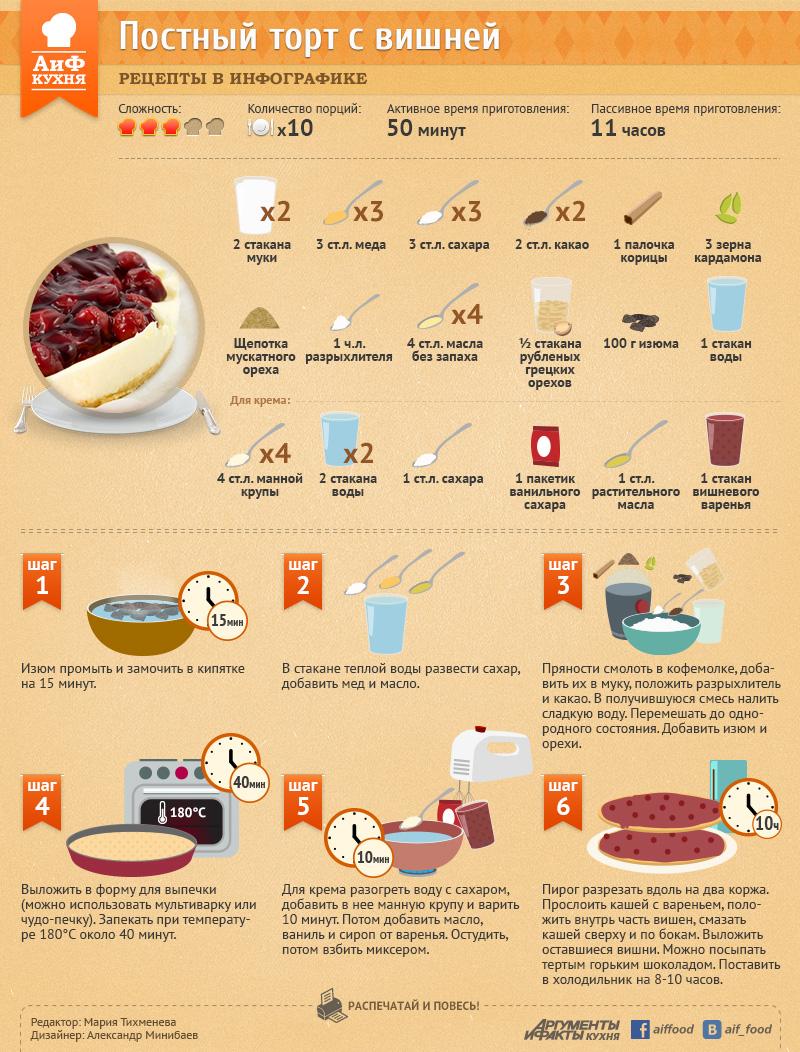 Рецепт праздничного постного торта с вишней
