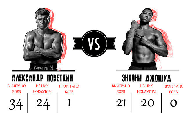 Прогноз на бой Александр Пов…