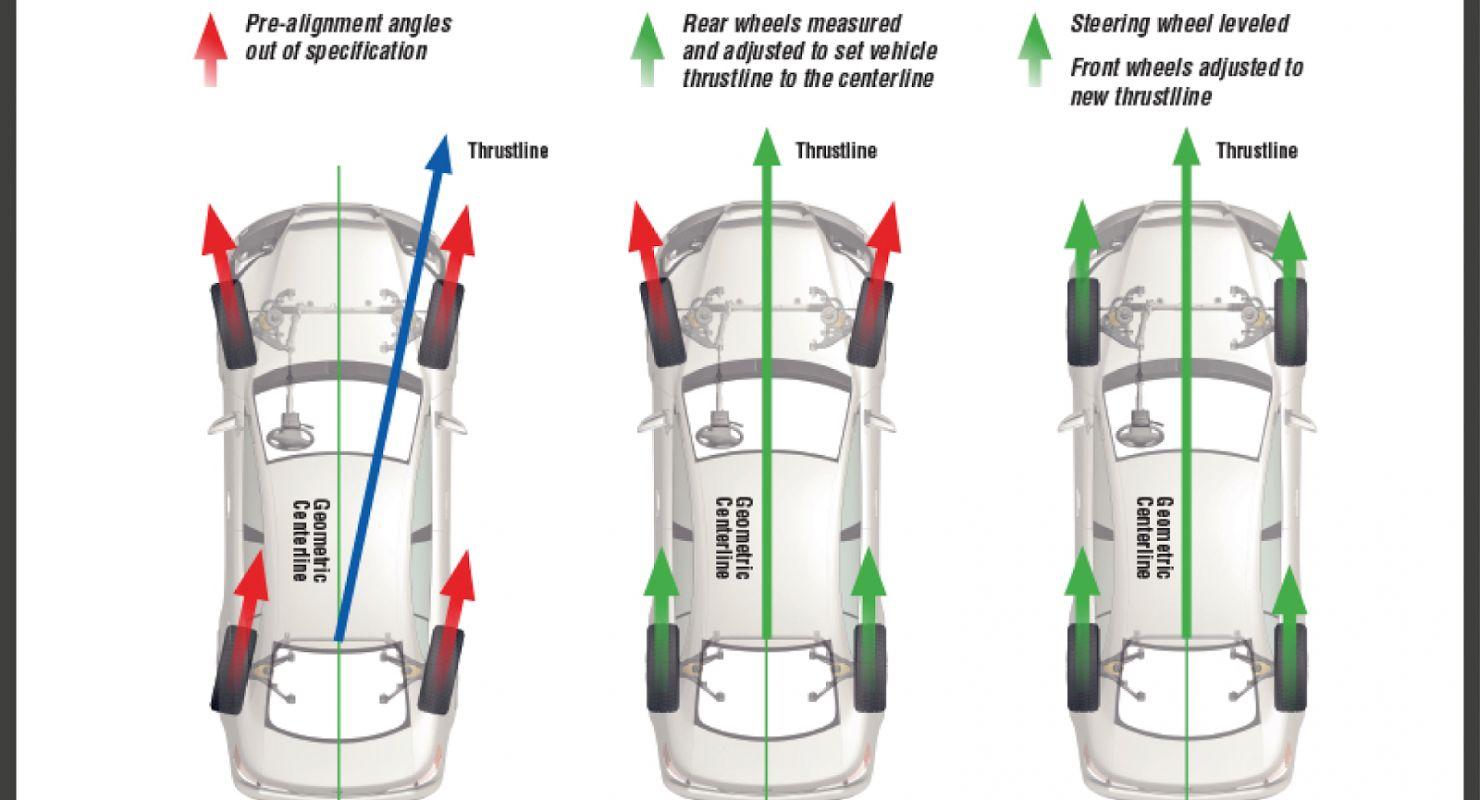 После смены резины автомобиль уводит в сторону – в чем причина Автомобили