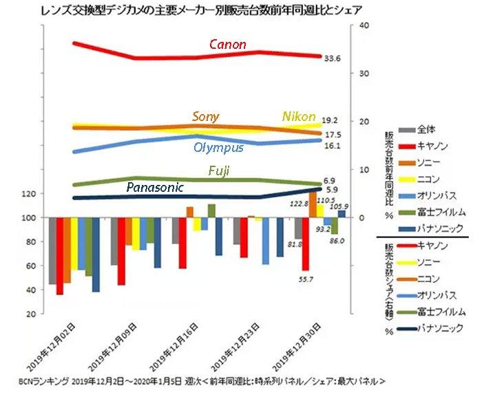 Компания Nikon вернула себе второе место на японском рынке фотокамер
