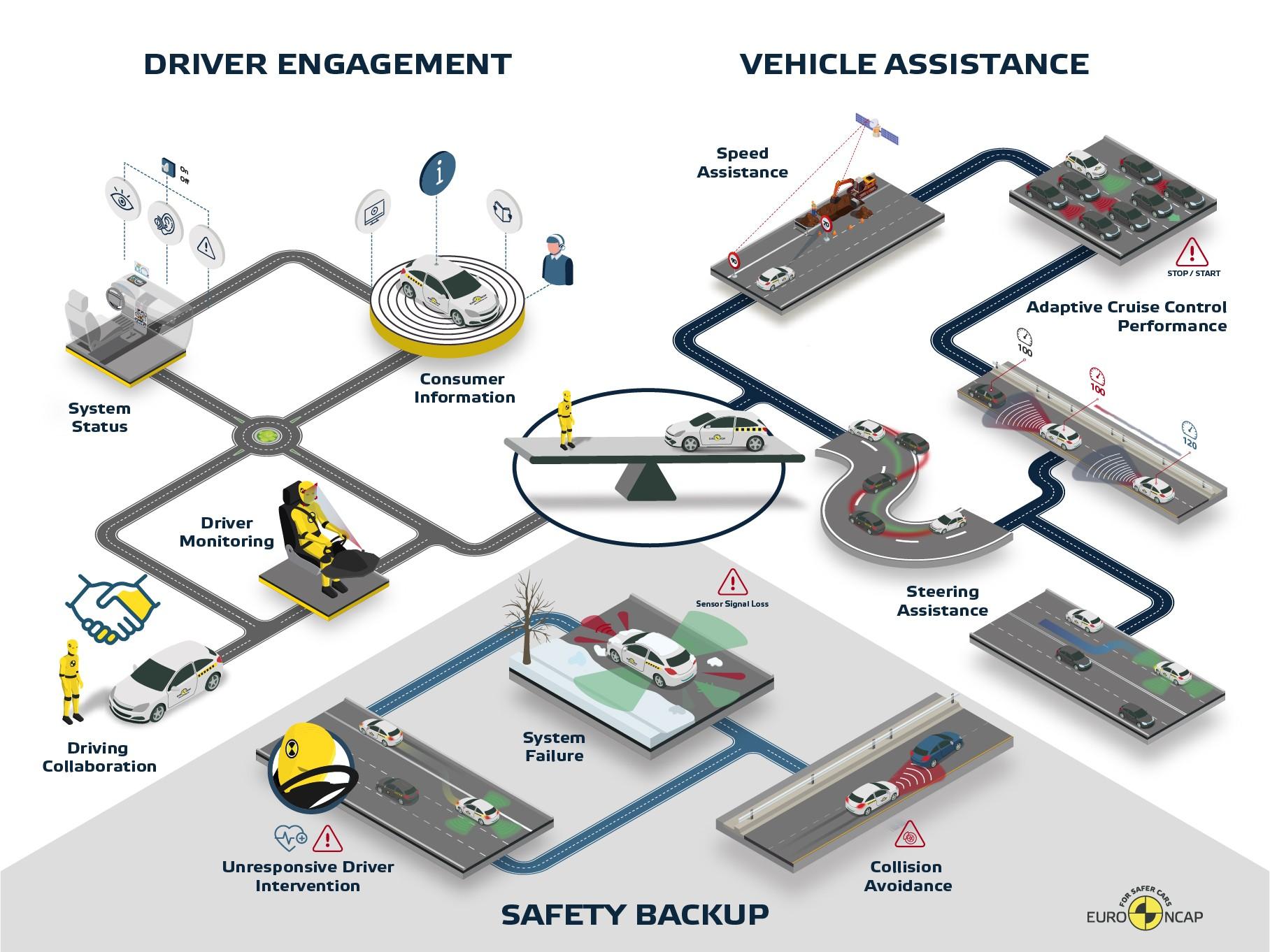 Euro NCAP протестировал 10 систем автономного вождения: Теслу опять отругали! аварии,авто,авто и мото,водителю на заметку,дтп,машины,новости автомира,пдд,штрафы и дтп