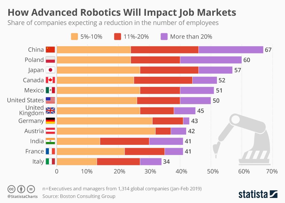 Каким образом внедрение новейшей робототехники скажется на рынках труда будущее,роботы