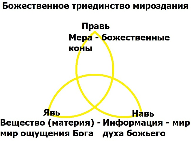 Триединство.