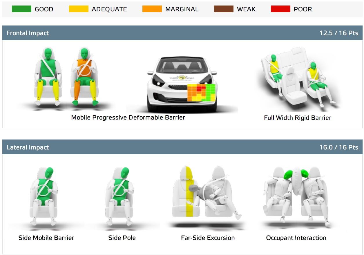 7 моделей на испытаниях Euro NCAP: Honda и Hyundai оказались не готовы к новым краш-тестам аварии,авто,авто и мото,автосалон,водителю на заметку,дтп,машины,новости автомира,Россия,советы,тюнинг,штрафы и дтп