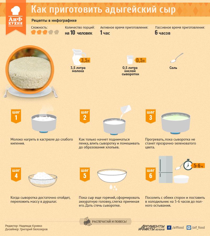 Как приготовить адыгейский сыр