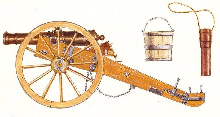 Зачем пушке ведро. Или почему в артиллеристы брали сообразительных орудия, позиции, орудие, одном, которой, чтобы, Иллюстратор, ствола, расчета, лафете, который, канала, футляр, древко, скобы, ящике, орудию, пальник, мотыги, конец