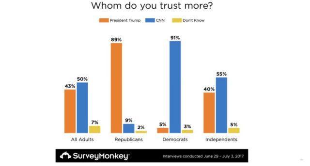 Americans Trust CNN More Than Trump