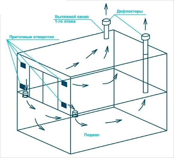 Как сделать вентиляцию в погребе, подвале и смотровой яме гаража.