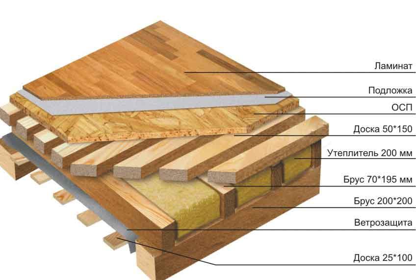 материал межэтажных перекрытий