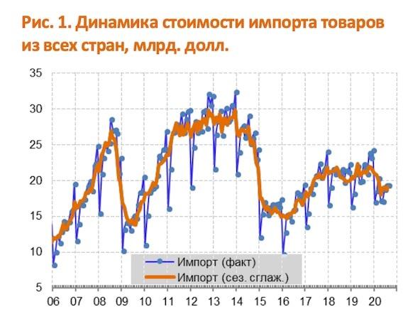 Поставки импортных товаров в Россию рухнули до уровней 2007 года валюта,россияне,экономика