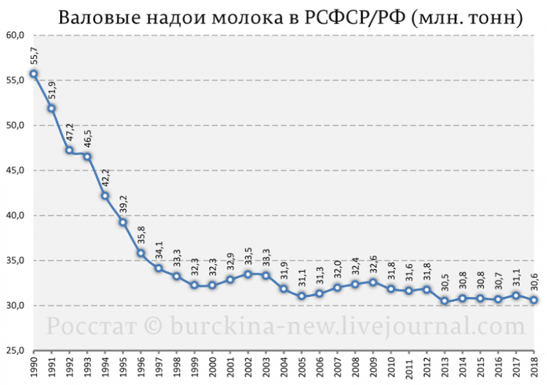 Почему нынешнее масло не такое, каким оно было в СССР?