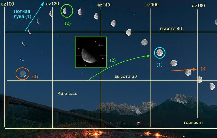 Лунный фейк Астрономия, Луна, Странности, Длиннопост, Разоблачение