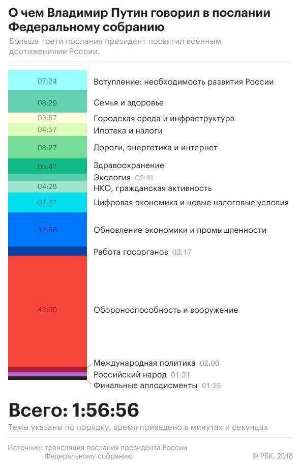 Послание Путина. Экономическая часть