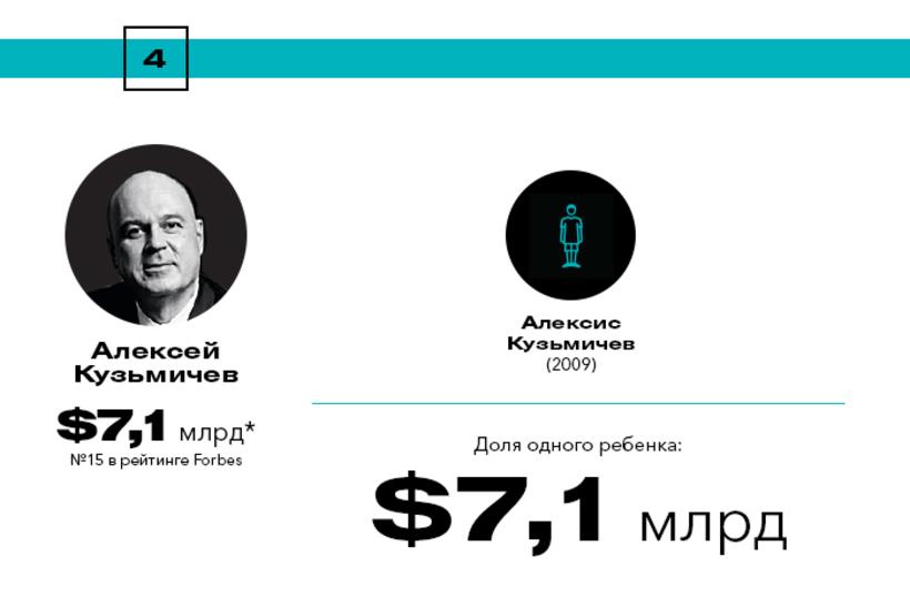 Богатейшие наследники России