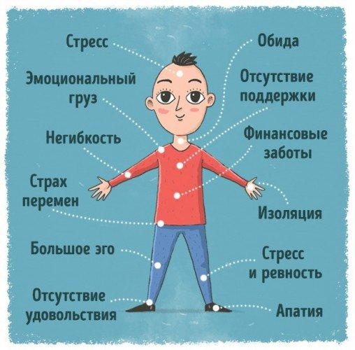 Психосоматика – 12 Сигналов Нашего Тела.