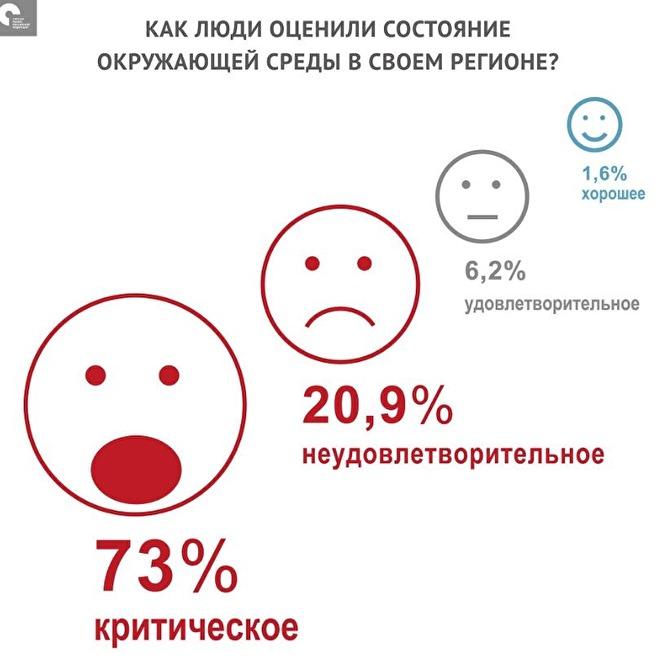 Кудрин: 73% опрошенных назвали экологическую ситуацию в своем регионе критической