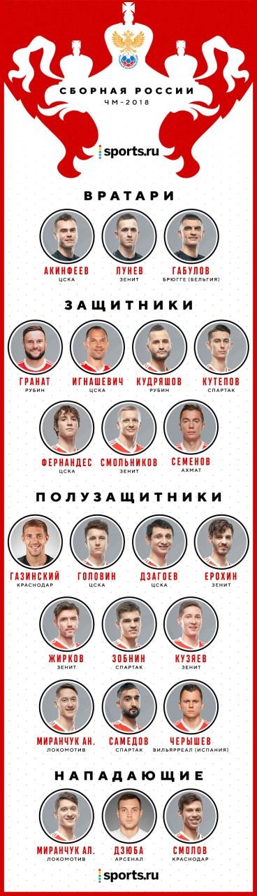 Россия на ЧМ-2018: с Габуловым и Фернандесом, без Ташаева и Чалова