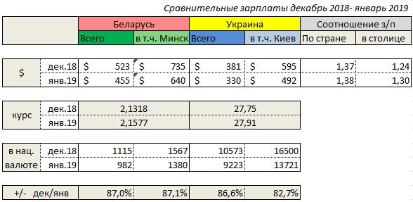 Любопытное сравнение уровня зарплат в Беларуси и Украине